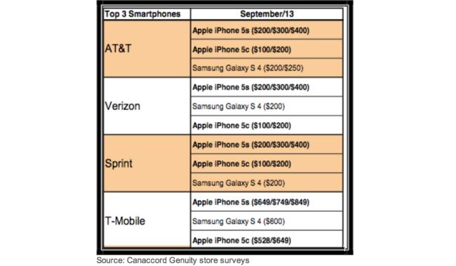 Tabla Datos de Ventas iPhone 5s