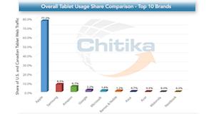 Photo of El iPad es el tablet con más tráfico web en los Estados Unidos y Canadá