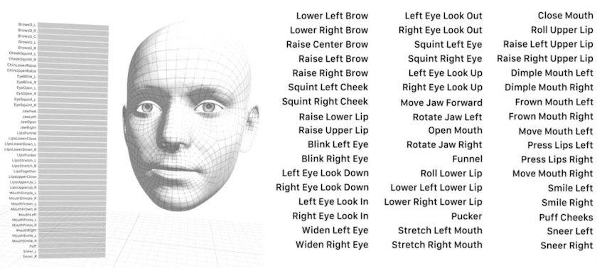 Reconocimiento Facial de Apple para Animojis